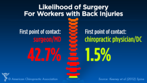 likelihood-of-surgery
